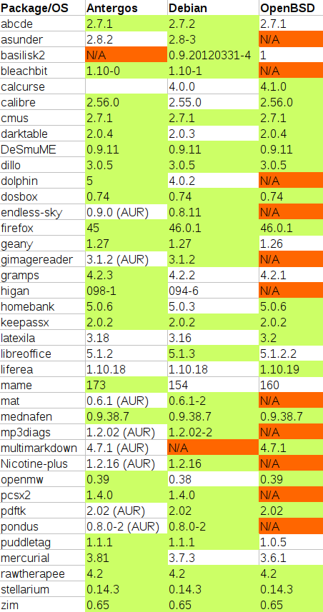 Package comparison of Antergos, Debian, OpenBSD